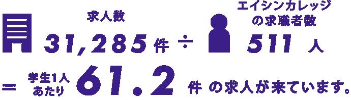 求人数33,066件 ÷ エイシンカレッジの求職者数543人 = 学生1人あたり 60.8件 の求人が来ています。